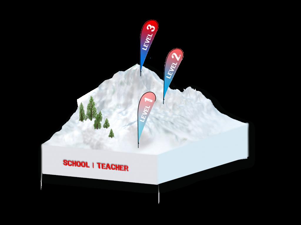 Die Snowboardlehrerausbildung besteht aus 3 Stufen, die sofern nicht gleichwertige Ausbildungen absolviert wurden, mit der Stufe 1 beginnen. Die meisten besuchen die Stufe 1. Möchte man sich im Fortgeschrittenenbereich weiterbilden, empfeheln wir die Stufe 2 zu absolvieren.